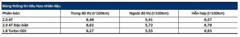 Bảng mức tiêu thụ nhiêu liệu trên Hyundai Kona bản đặc biệt