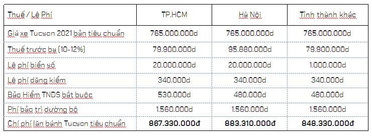 chi phí ra biển số xe Tucson 2021 bản tiêu chuẩn