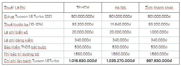 Chi phí lăn bánh Tucson 2021 1.6 Turbo