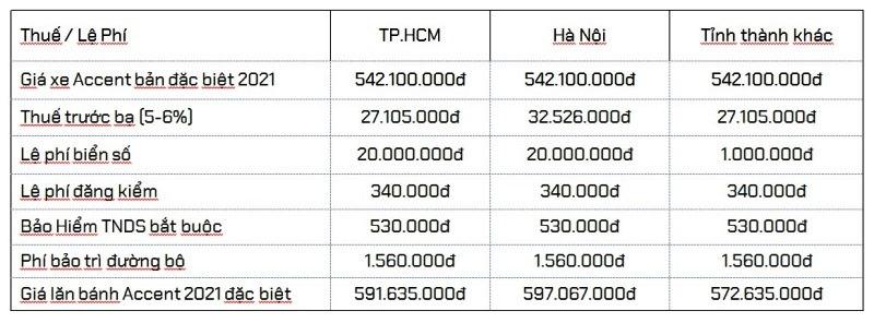 giá ra biển số Hyundai Accent 2021 bản đặc biệt
