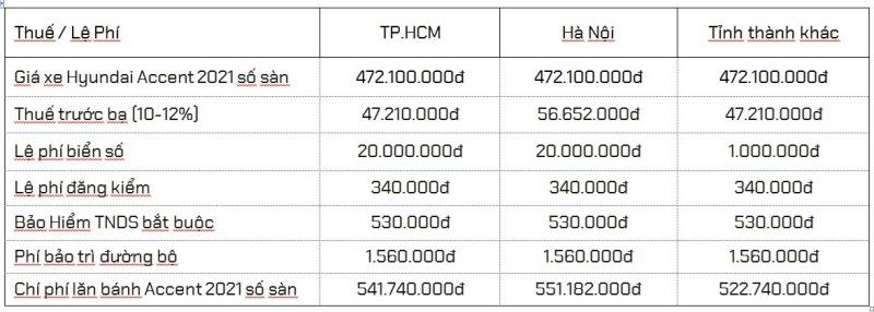 Giá ra biển số Hyundai Accent 2021 số sàn bản đủ